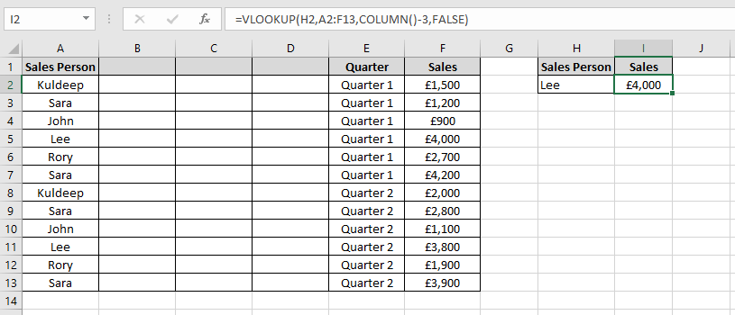 Data showing sales for Sales people in an Excel worksheet where the VLOOKUP functions third argument is using the excel COLUMN function.