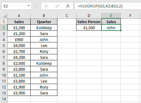 Data showing sales for Sales people in an Excel worksheet showing incorrect results if the VLOOKUP fourth argument is omitted.
