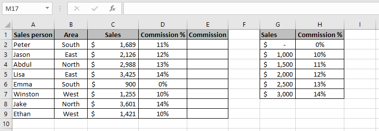 Formula entered in the range D2:D9 to extract the commission earned for each Sales person in the range A2:A9 using the lookup table in the range G1:H7