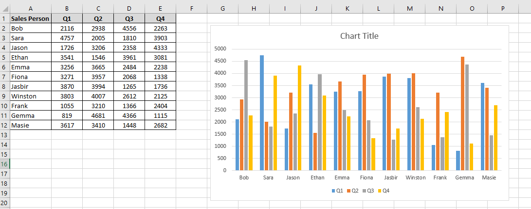2-D clustered chart in an Excel worksheet
