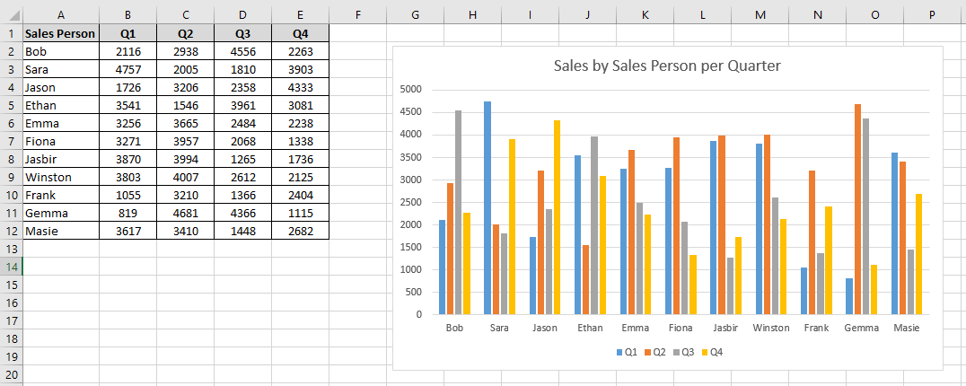Worksheet containing an Excel chart and the chart title being changed
