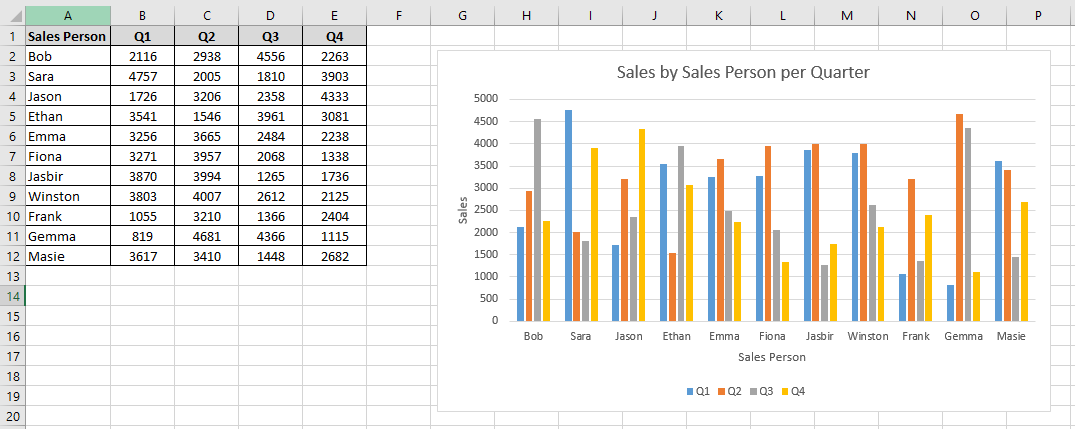 Worksheet containing an Excel chart and the chart axis titles being changed