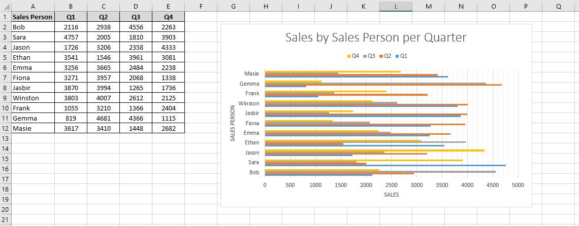 Worksheet containing an Excel 2-D bar chart