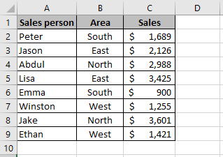 Sales data in an Excel worksheet which shows Sales people in column A, the Area in column B and the Sales in column C