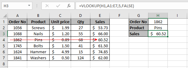VLOOKUP formula entered in cell H3 to extract the sales using the lookup value in cell H1