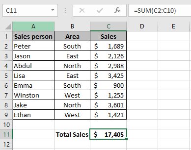 Sales data in an Excel worksheets which shows the result of a sum of a column using the Excel AutoSum function