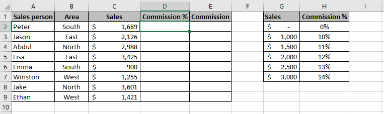 Sales table in an Excel spreadsheet which shows the Sales people, the area they work in and their sales