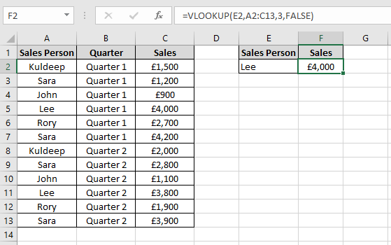 Data in an Excel worksheet showing sales for Sales people per quarter.