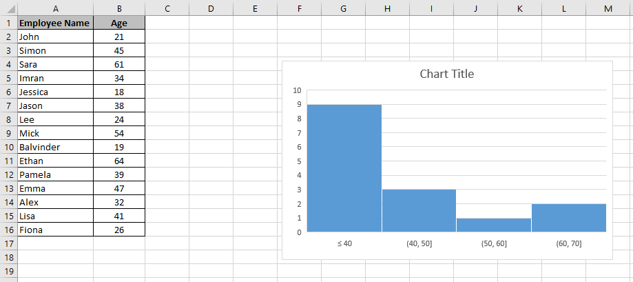 A chart embedded in a worksheet with a Underflow bin of 40