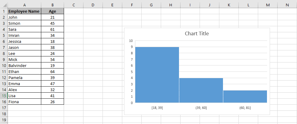 A worksheet showing a histogram chart embedded