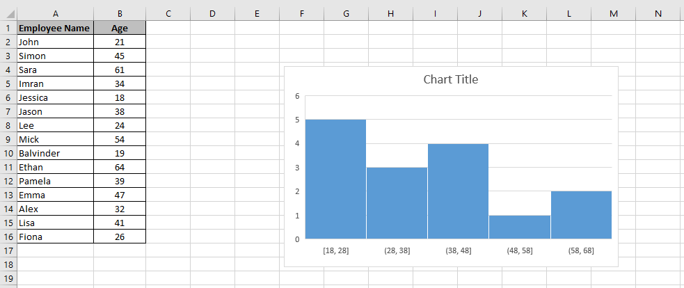 A chart embedded in a worksheet with a bin width of 10