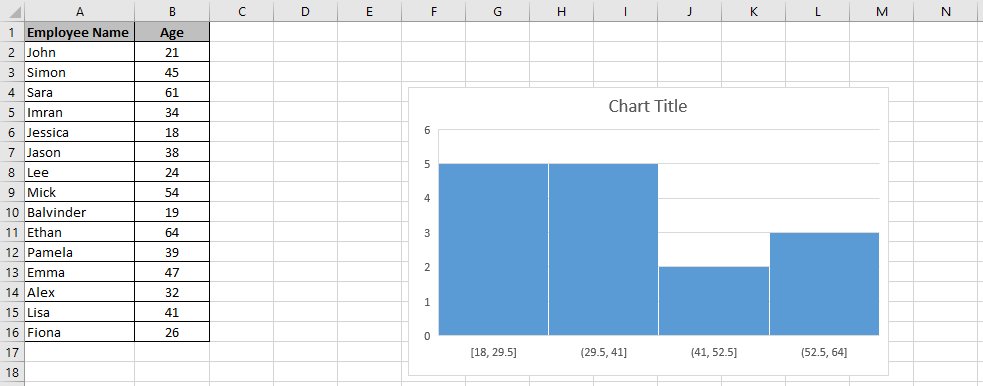 A chart embedded in a worksheet with 4 bins