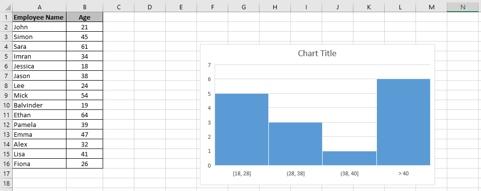 A chart embedded in a worksheet with a Overflow bin of 40